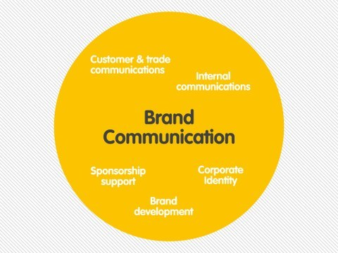 Brand Communication in Digital Age