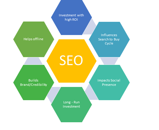Why to have Search Engine Optimization?