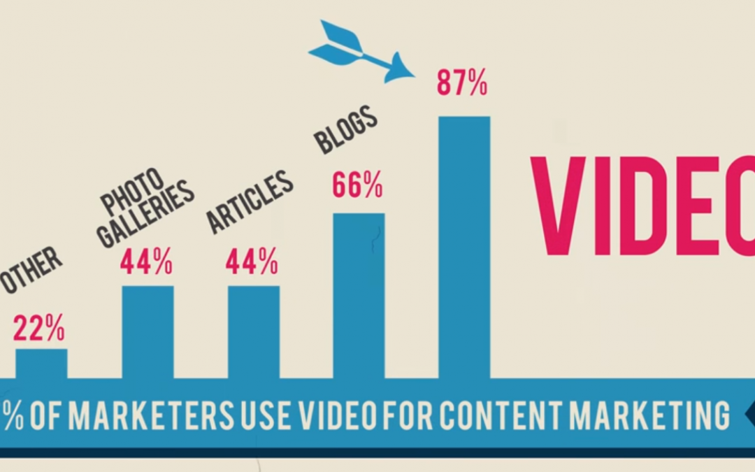 Why online videos is a smart move in your digital marketing strategy?